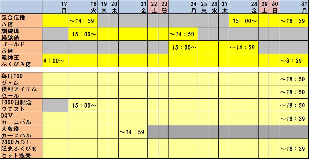 今月末までのタイムスケジュールを確認してみましょう!いつ育成とかすればいい!?